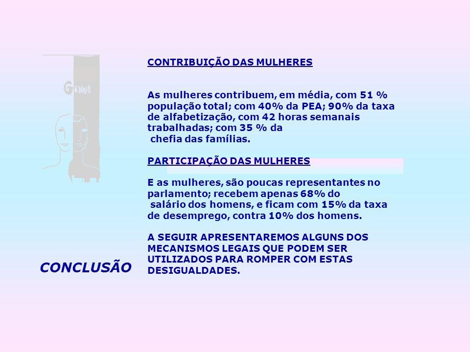 CONCLUSÃO CONTRIBUIÇÃO DAS MULHERES As mulheres contribuem, em média, com 51 % população total; com 40% da PEA; 90% da taxa de alfabetização, com 42 h