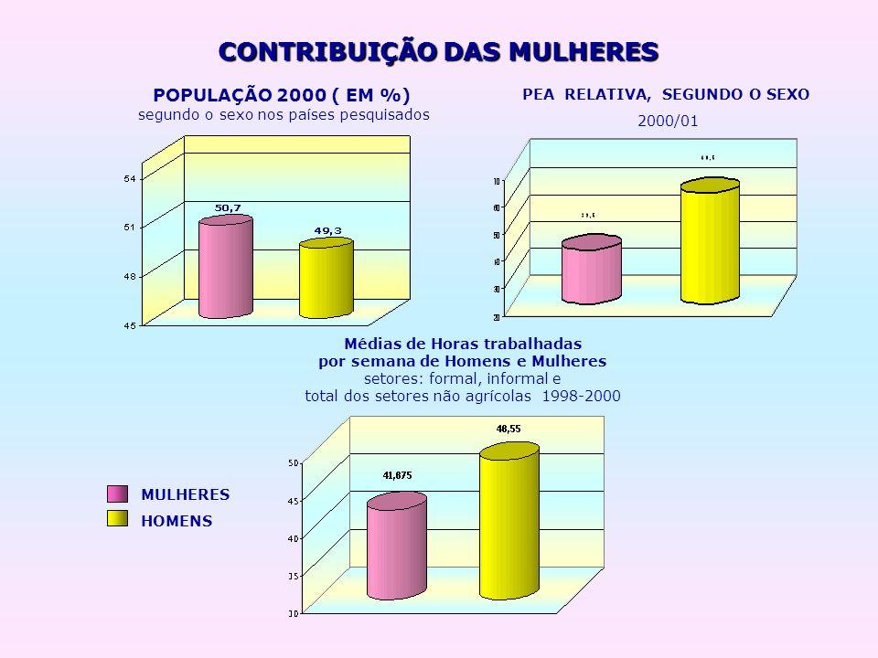 CONTRIBUIÇÃO DAS MULHERES POPULAÇÃO 2000 ( EM %) MULHERES HOMENS segundo o sexo nos países pesquisados PEA RELATIVA, SEGUNDO O SEXO 2000/01 Médias de