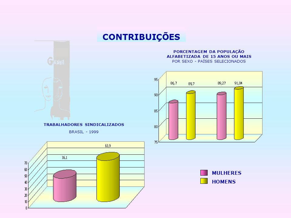 CONTRIBUIÇÕES TRABALHADORES SINDICALIZADOS BRASIL - 1999 MULHERES HOMENS PORCENTAGEM DA POPULAÇÃO ALFABETIZADA DE 15 ANOS OU MAIS POR SEXO - PAÍSES SE
