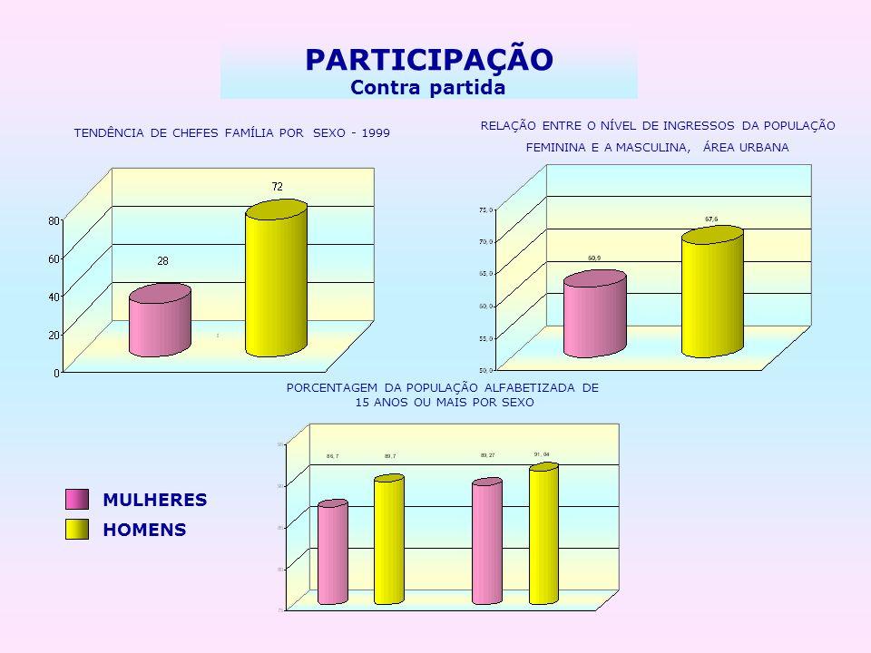 PARTICIPAÇÃO Contra partida RELAÇÃO ENTRE O NÍVEL DE INGRESSOS DA POPULAÇÃO FEMININA E A MASCULINA, ÁREA URBANA MULHERES HOMENS PORCENTAGEM DA POPULAÇ