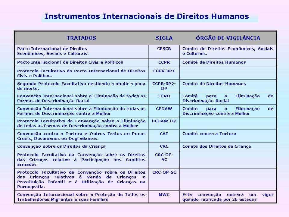 Instrumentos Internacionais de Direitos Humanos TRATADOSSIGLAÓRGÃO DE VIGILÂNCIA Pacto Internacional de Direitos Econômicos, Sociais e Culturais. CESC