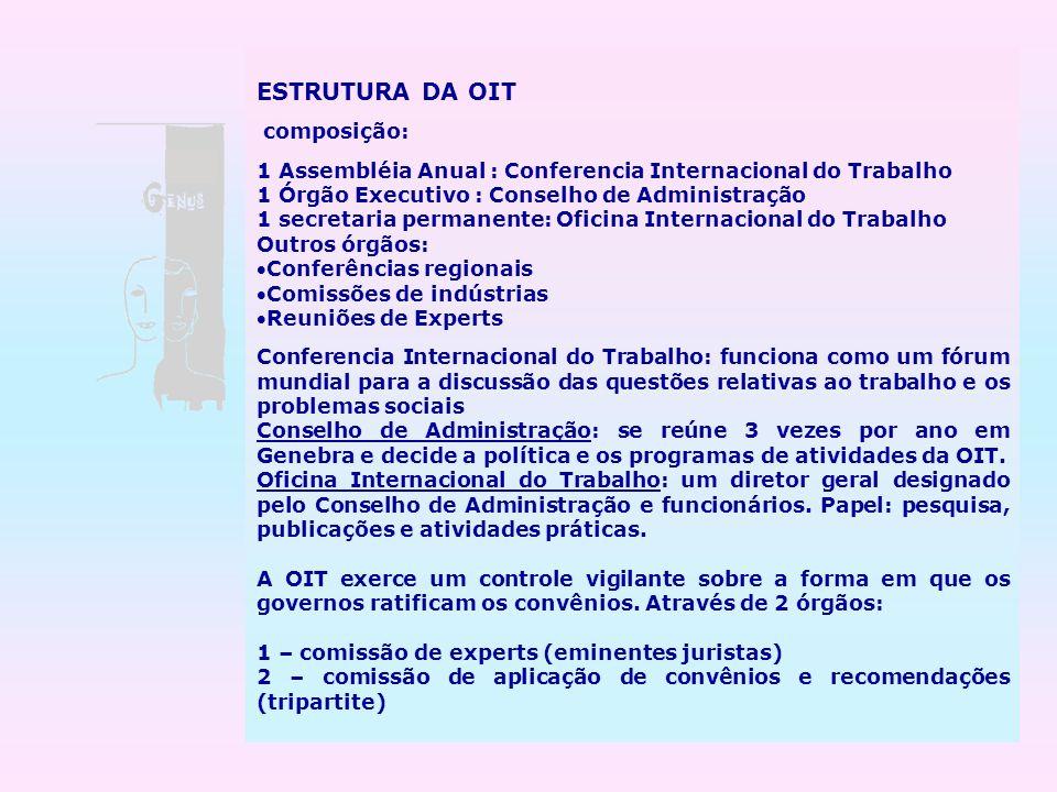 ESTRUTURA DA OIT composição: 1 Assembléia Anual : Conferencia Internacional do Trabalho 1 Órgão Executivo : Conselho de Administração 1 secretaria per