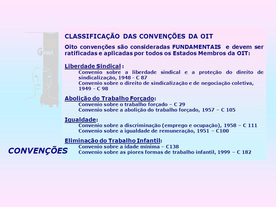 CLASSIFICAÇÃO DAS CONVENÇÕES DA OIT Oito convenções são consideradas FUNDAMENTAIS e devem ser ratificadas e aplicadas por todos os Estados Membros da