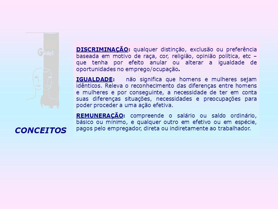DISCRIMINAÇÃO: qualquer distinção, exclusão ou preferência baseada em motivo de raça, cor, religião, opinião política, etc – que tenha por efeito anul