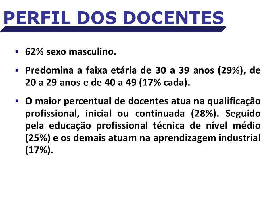 Fonte: Pesquisa de Perfil dos Docentes do SENAI-DF