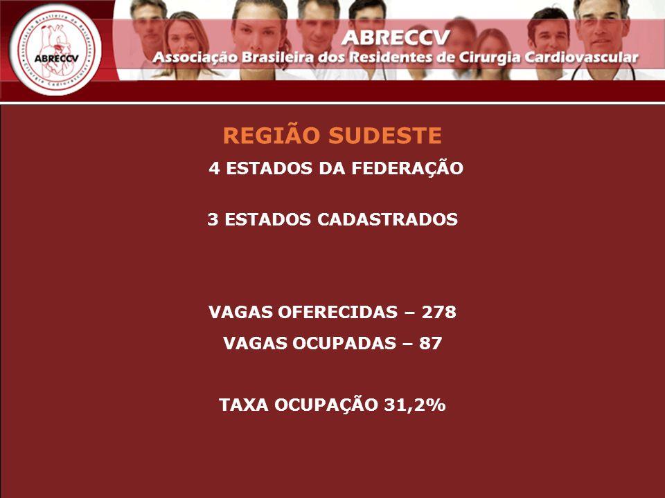 REGIÃO SUDESTE 4 ESTADOS DA FEDERAÇÃO 3 ESTADOS CADASTRADOS VAGAS OFERECIDAS – 278 VAGAS OCUPADAS – 87 TAXA OCUPAÇÃO 31,2%
