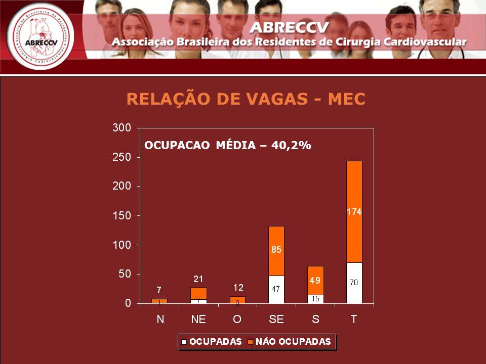 RELAÇÃO DE VAGAS - MEC OCUPACAO MÉDIA – 40,2%