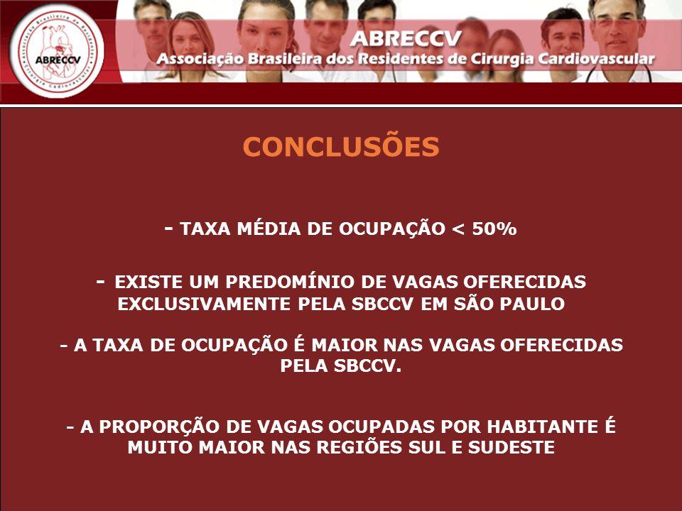 CONCLUSÕES - TAXA MÉDIA DE OCUPAÇÃO < 50% - EXISTE UM PREDOMÍNIO DE VAGAS OFERECIDAS EXCLUSIVAMENTE PELA SBCCV EM SÃO PAULO - A TAXA DE OCUPAÇÃO É MAI