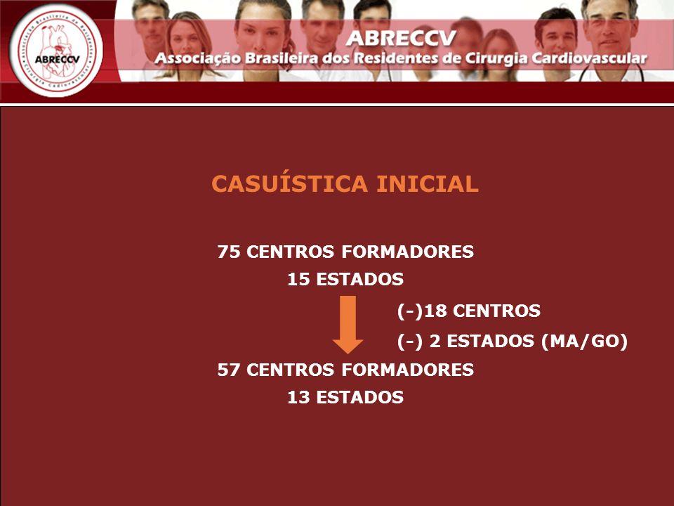 CASUÍSTICA INICIAL 75 CENTROS FORMADORES 15 ESTADOS 57 CENTROS FORMADORES 13 ESTADOS (-)18 CENTROS (-) 2 ESTADOS (MA/GO)