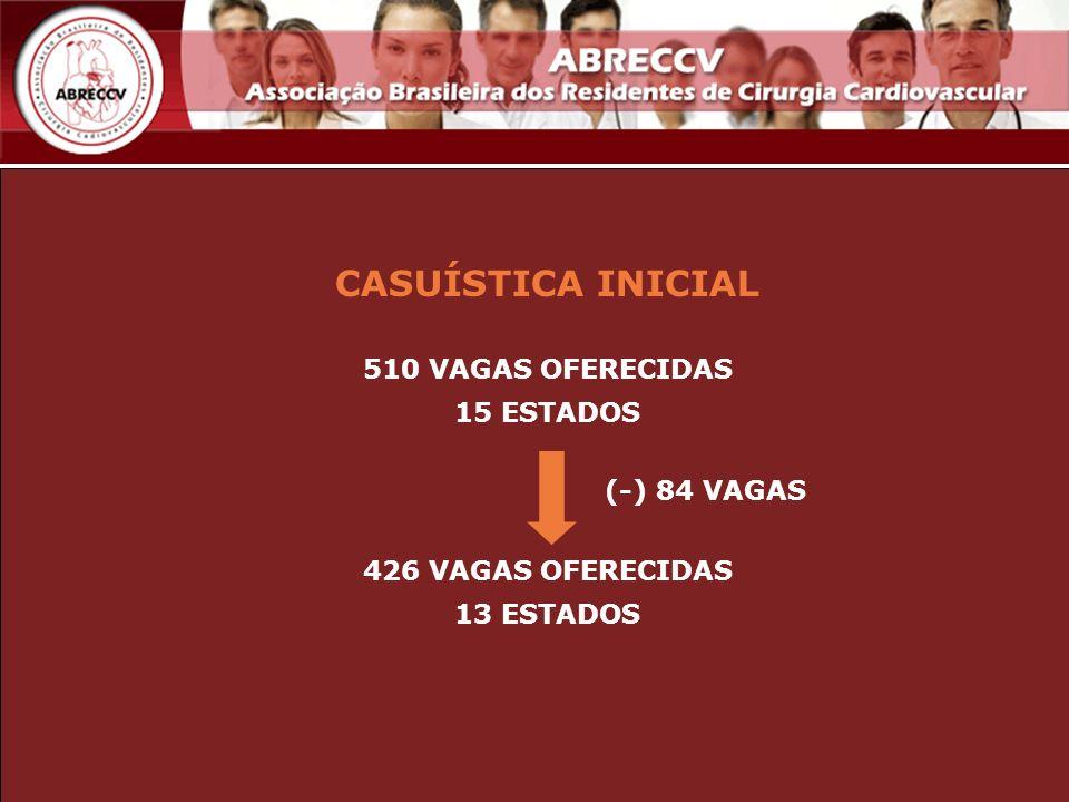 CASUÍSTICA INICIAL 510 VAGAS OFERECIDAS 15 ESTADOS 426 VAGAS OFERECIDAS 13 ESTADOS (-) 84 VAGAS