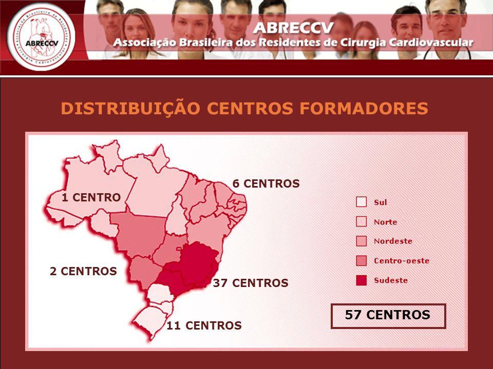 DISTRIBUIÇÃO CENTROS FORMADORES 6 CENTROS 2 CENTROS 37 CENTROS 11 CENTROS 1 CENTRO 57 CENTROS