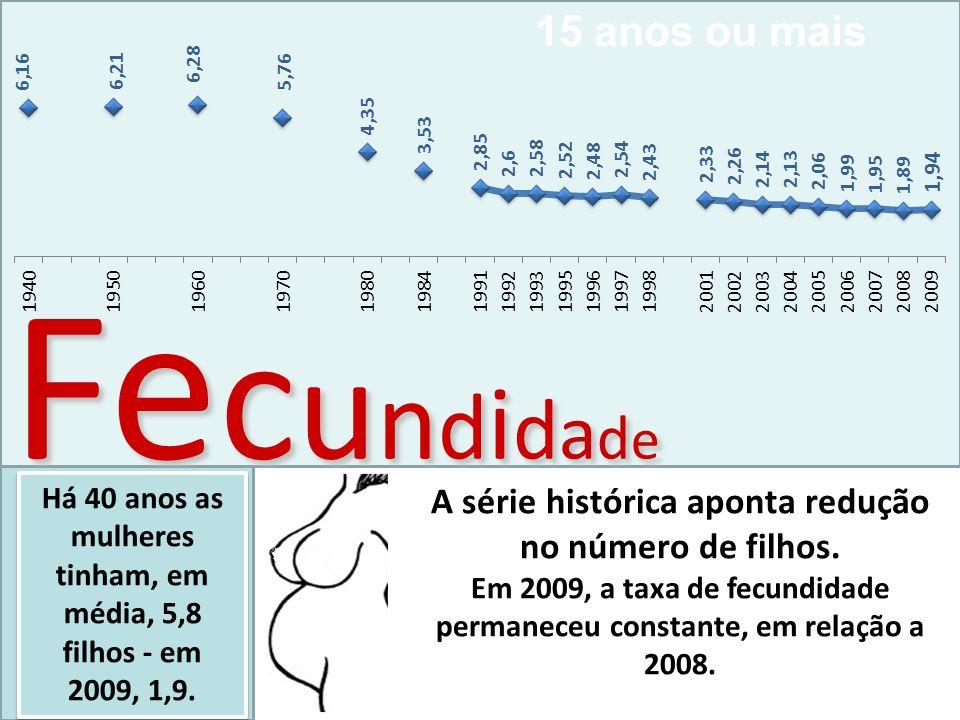 Fonte: RAIS - Ministério do Trabalho e Emprego Taxa Média de Crescimento Anual do Emprego Formal Por Grupos de Idade Brasil, 2001/2009