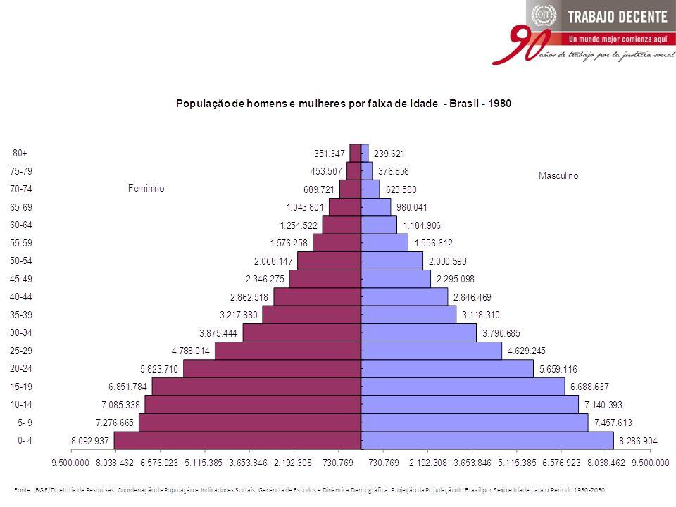 ...de 2008 para 2009 foi verificado aumento de 18,3% no contingente de pessoas procurando por trabalho.