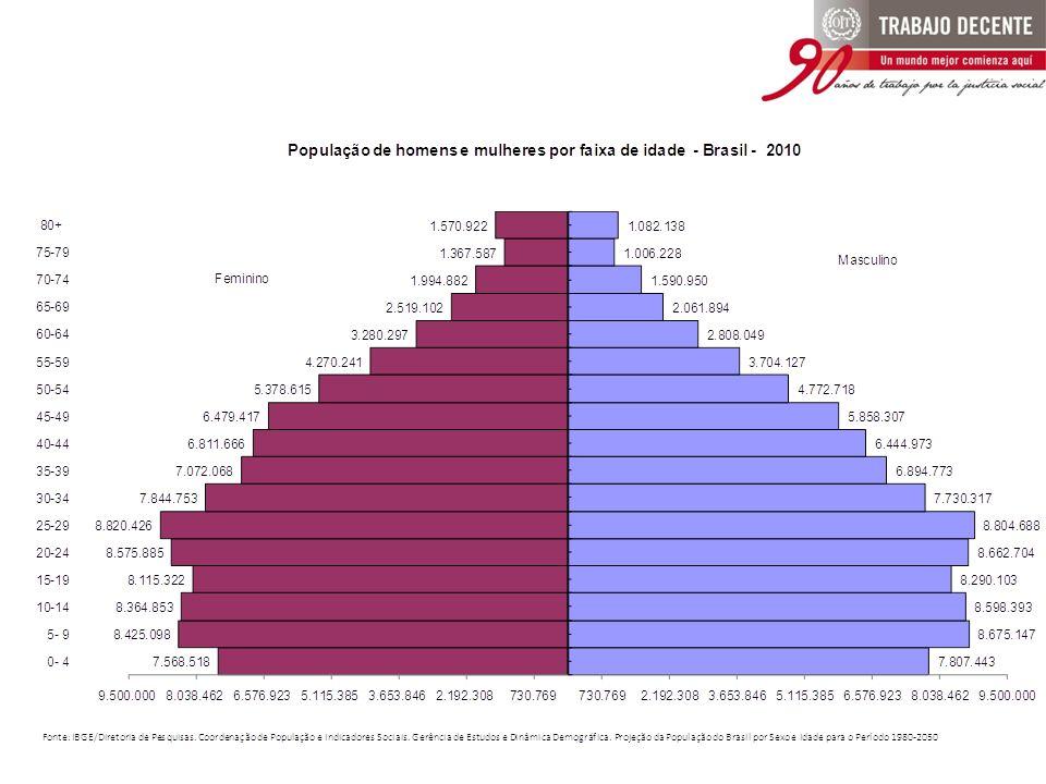 Taxa de Participação Brasil, 2008 e 2009 Fonte: IBGE - PNAD %