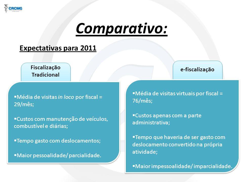 Comparativo: Média de visitas in loco por fiscal = 29/mês; Custos com manutenção de veículos, combustível e diárias; Tempo gasto com deslocamentos; Ma