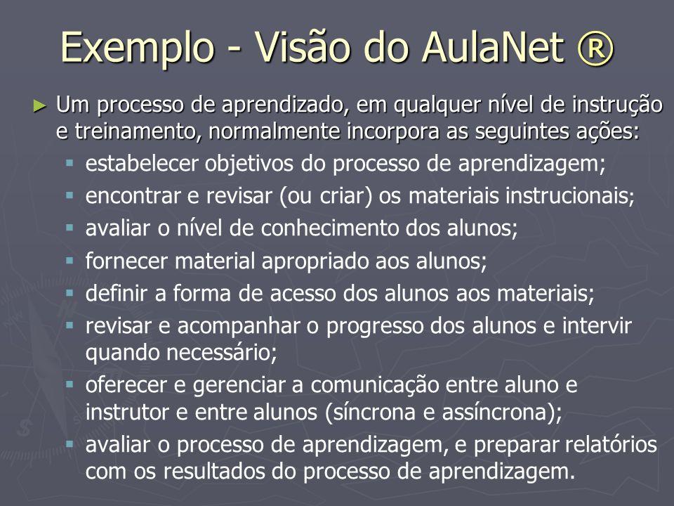 Exemplo - Visão do AulaNet ® Um processo de aprendizado, em qualquer nível de instrução e treinamento, normalmente incorpora as seguintes ações: Um pr