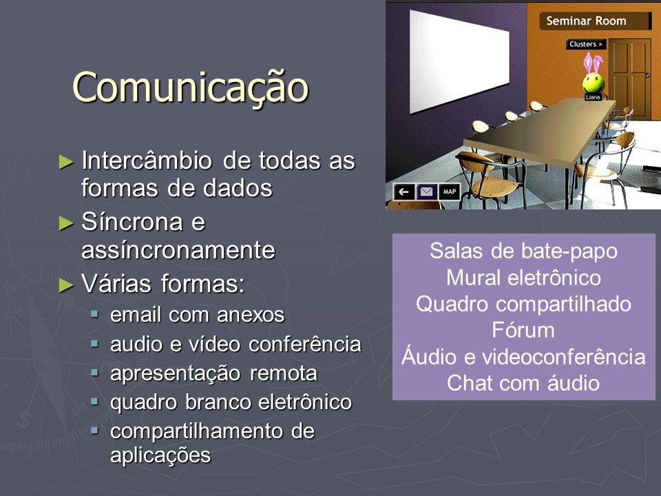 Comunicação Intercâmbio de todas as formas de dados Intercâmbio de todas as formas de dados Síncrona e assíncronamente Síncrona e assíncronamente Vári