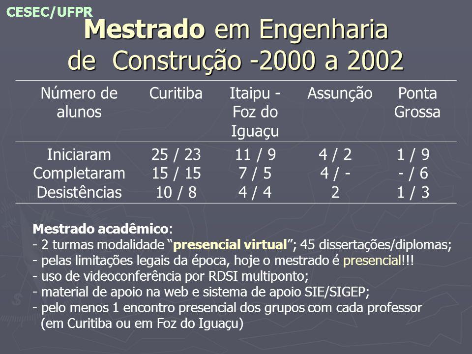 Mestrado em Engenharia de Construção -2000 a 2002 Número de alunos CuritibaItaipu - Foz do Iguaçu AssunçãoPonta Grossa Iniciaram Completaram Desistênc