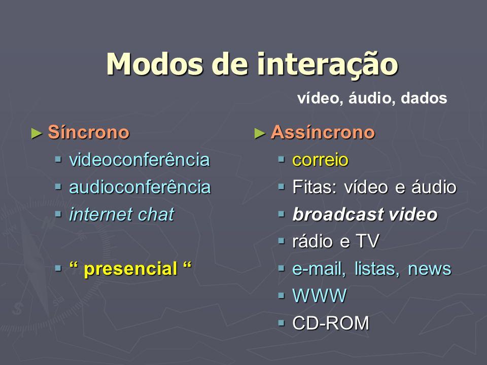 Modos de interação Síncrono Síncrono videoconferência videoconferência audioconferência audioconferência internet chat internet chat presencial presen
