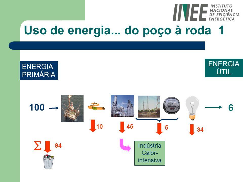Uso de energia... do poço à roda 1 100 ENERGIA PRIMÁRIA ENERGIA ÚTIL 6 1045 5 34 94 Indústria Calor- intensiva