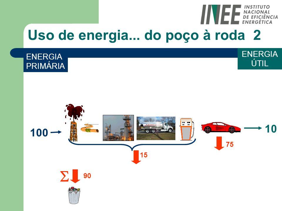 Uso de energia... do poço à roda 2 ENERGIA PRIMÁRIA ENERGIA ÚTIL 90 15 100 10 75