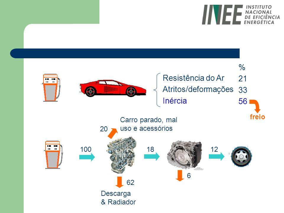 Resistência do Ar Atritos/deformações Inércia % 21 33 56 10018 62 Descarga & Radiador Carro parado, mal uso e acessórios 6 20 12 freio