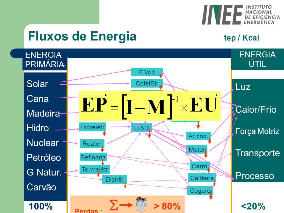 Fluxos de Energia tep / Kcal Luz Calor/Frio Força Motriz Transporte Processo Solar Cana Madeira Hidro Nuclear Petróleo G Natur. Carvão ENERGIA PRIMÁRI