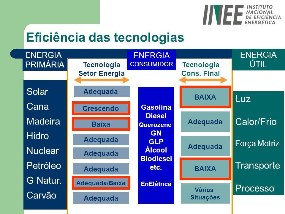 Eficiência das tecnologias Luz Calor/Frio Força Motriz Transporte Processo Solar Cana Madeira Hidro Nuclear Petróleo G Natur. Carvão ENERGIA PRIMÁRIA