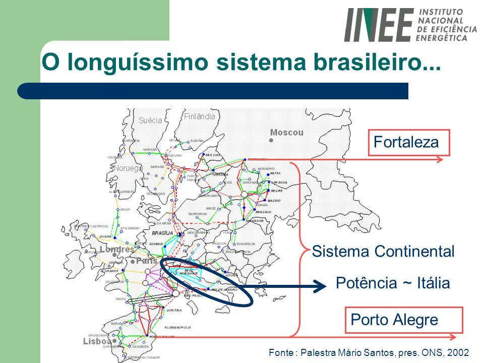 Fortaleza Porto Alegre Sistema Continental Potência ~ Itália O longuíssimo sistema brasileiro... Fonte : Palestra Mário Santos, pres. ONS, 2002