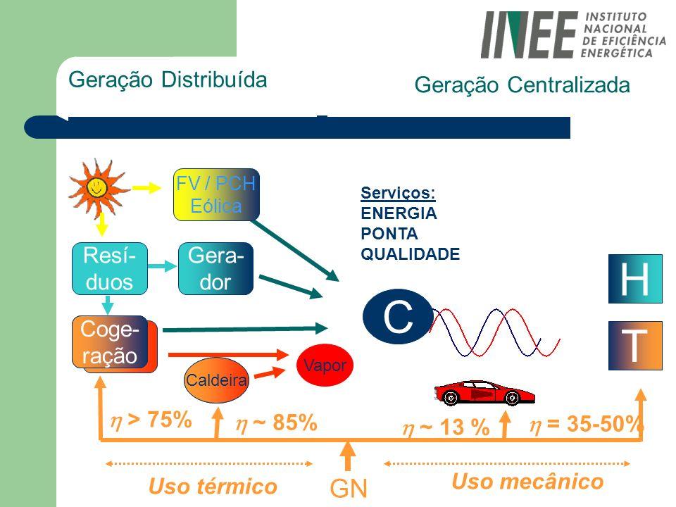 Geração Distribuída Geração Centralizada H T C GN > 75% = 35-50% ~ 13 % ~ 85% Uso térmico Uso mecânico Caldeira Coge- ração Gera- dor FV / PCH Eólica