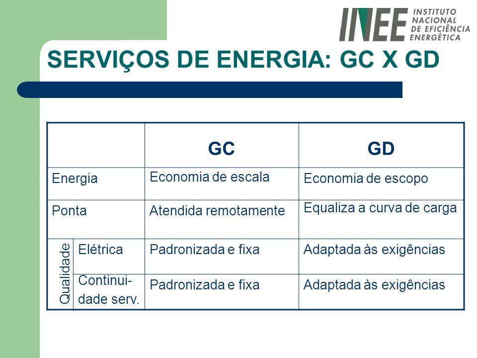 SERVIÇOS DE ENERGIA: GC X GD GCGD Energia Economia de escala Economia de escopo PontaAtendida remotamente Equaliza a curva de carga ElétricaPadronizad