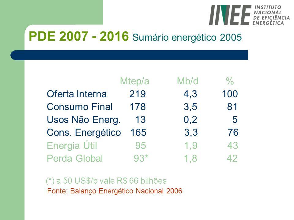 PDE 2007 - 2016 Sumário energético 2005 Mtep/a Mb/d % Oferta Interna219 4,3 100 Consumo Final178 3,5 81 Usos Não Energ. 13 0,2 5 Cons. Energético 165