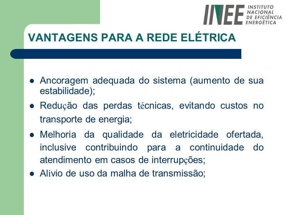 VANTAGENS PARA A REDE ELÉTRICA Ancoragem adequada do sistema (aumento de sua estabilidade); Redu ç ão das perdas t é cnicas, evitando custos no transp