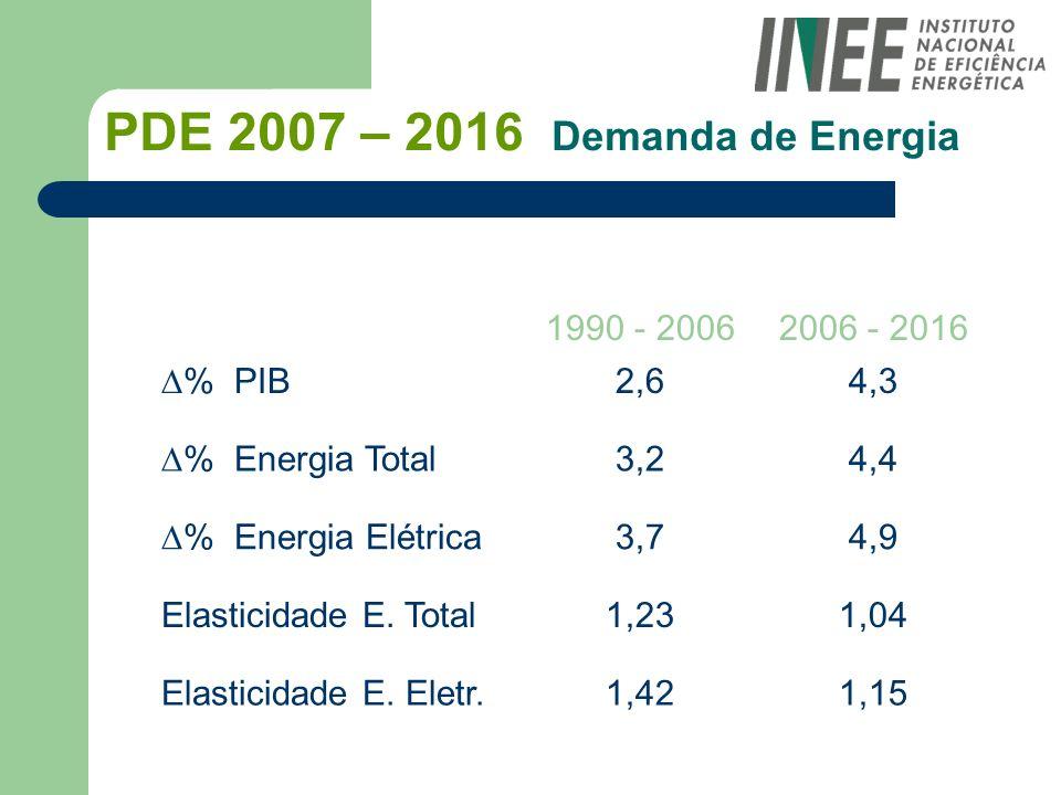 PDE 2007 – 2016 Demanda de Energia 1990 - 20062006 - 2016 % PIB 2,64,3 % Energia Total 3,24,4 % Energia Elétrica 3,74,9 Elasticidade E. Total1,231,04