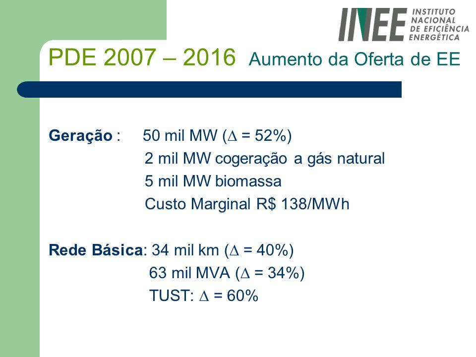 PDE 2007 – 2016 Aumento da Oferta de EE Geração : 50 mil MW ( = 52%) 2 mil MW cogeração a gás natural 5 mil MW biomassa Custo Marginal R$ 138/MWh Rede