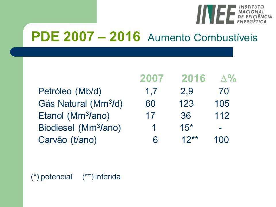 PDE 2007 – 2016 Aumento Combustíveis 2007 2016 % Petróleo (Mb/d) 1,7 2,9 70 Gás Natural (Mm 3 /d) 60 123 105 Etanol (Mm 3 /ano) 17 36 112 Biodiesel (M