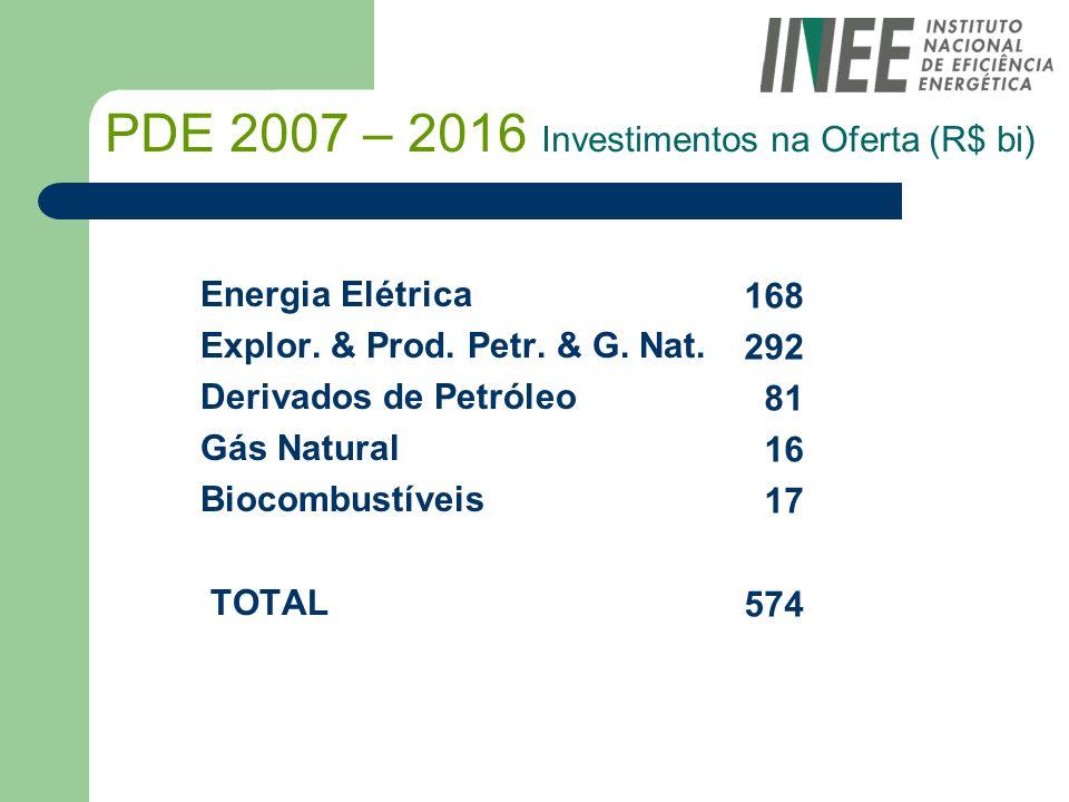 PDE 2007 – 2016 Investimentos na Oferta (R$ bi) Energia Elétrica Explor. & Prod. Petr. & G. Nat. Derivados de Petróleo Gás Natural Biocombustíveis TOT