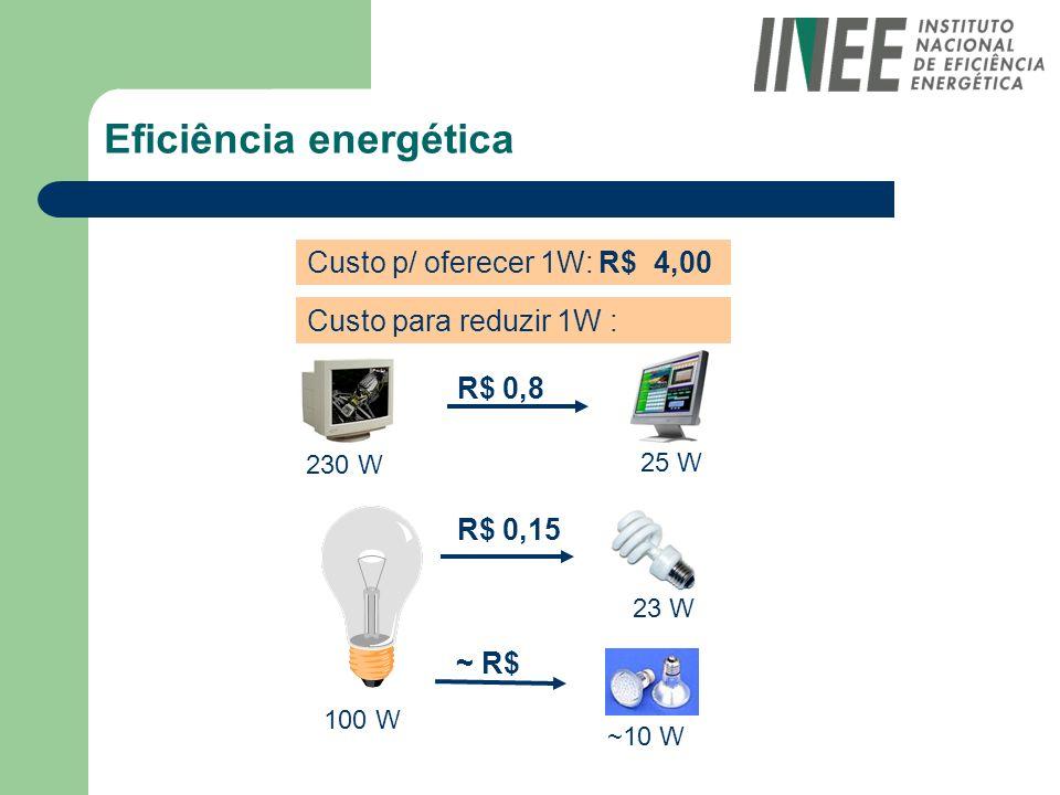 Eficiência energética Custo para reduzir 1W : Custo p/ oferecer 1W: R$ 4,00 R$ 0,8 R$ 0,15 ~ R$ 230 W 25 W 100 W 23 W ~10 W