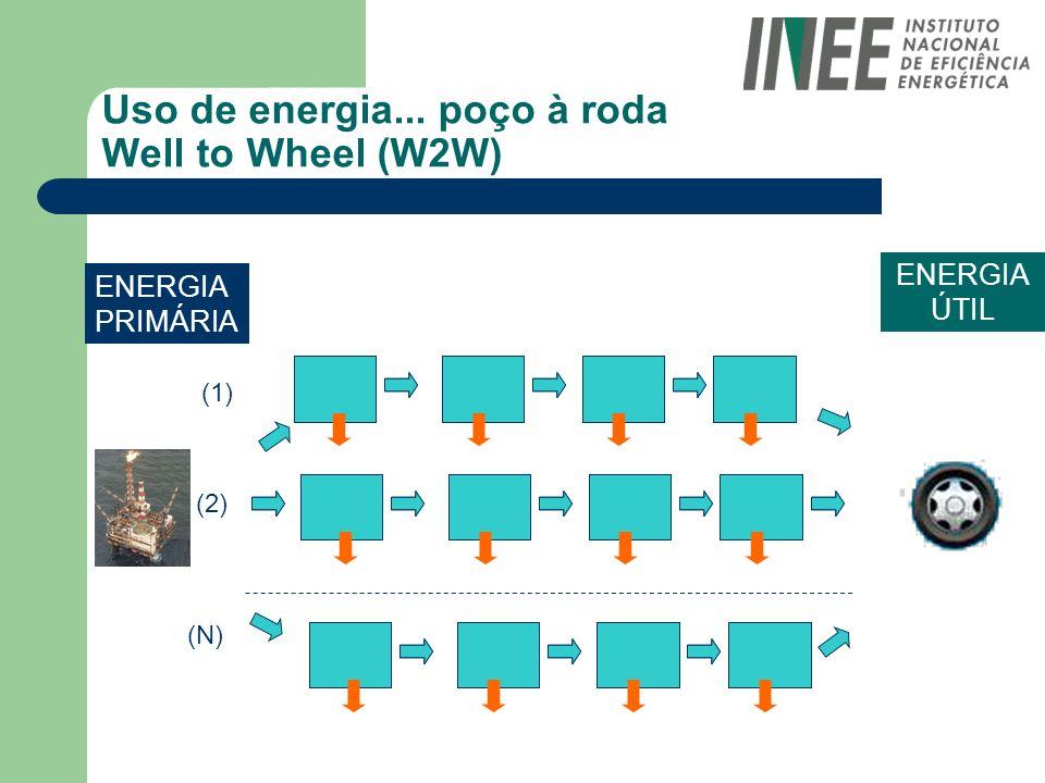 Uso de energia... poço à roda Well to Wheel (W2W) ENERGIA PRIMÁRIA ENERGIA ÚTIL (1) (2) (N)