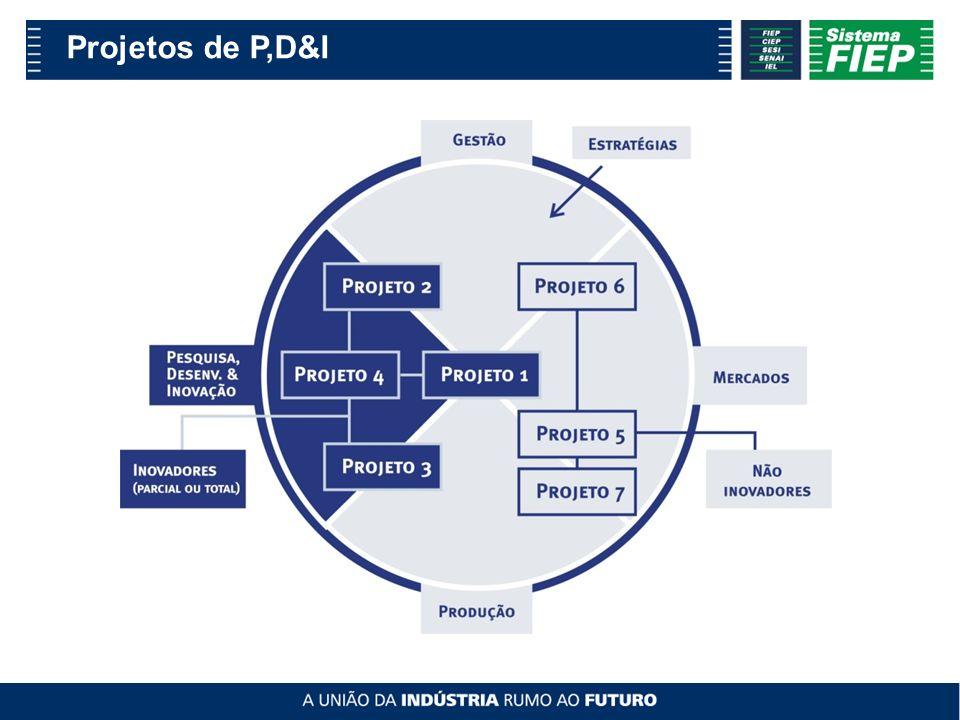 Projetos de P,D&I