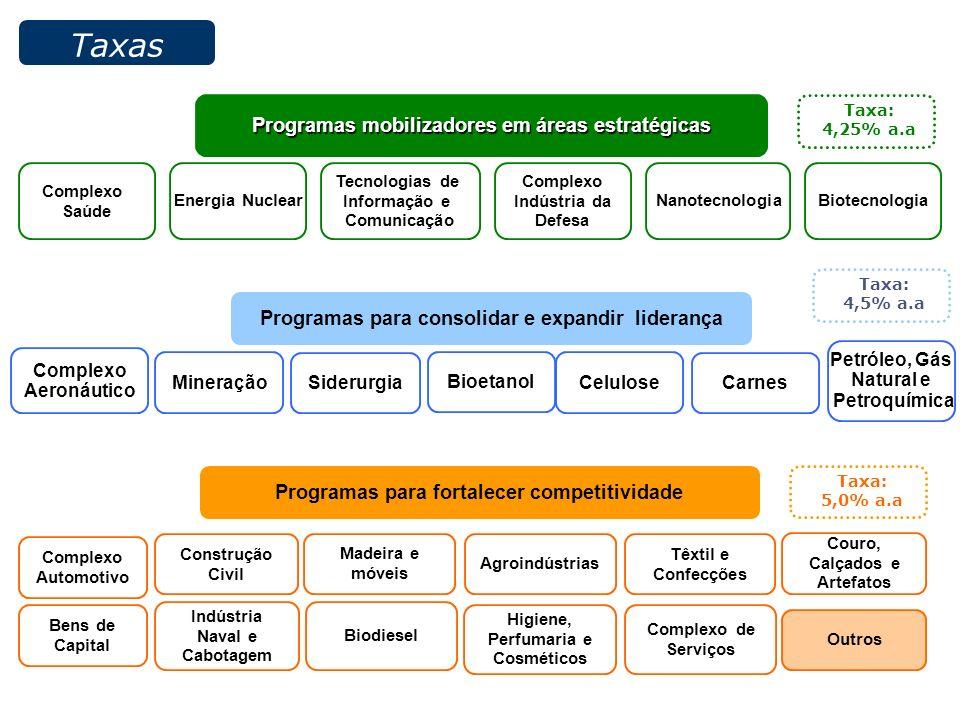 Programas mobilizadores em áreas estratégicas Energia Nuclear Biotecnologia Nanotecnologia Tecnologias de Informação e Comunicação Complexo Saúde Complexo Indústria da Defesa Taxas Programas para consolidar e expandir liderança Siderurgia Celulose Carnes Mineração Complexo Aeronáutico Petróleo, Gás Natural e Petroquímica Bioetanol Couro, Calçados e Artefatos Madeira e móveis Programas para fortalecer competitividade Complexo Automotivo Biodiesel Têxtil e Confecções Indústria Naval e Cabotagem Construção Civil Bens de Capital Higiene, Perfumaria e Cosméticos Agroindústrias Outros Complexo de Serviços Taxa: 4,25% a.a Taxa: 4,5% a.a Taxa: 5,0% a.a