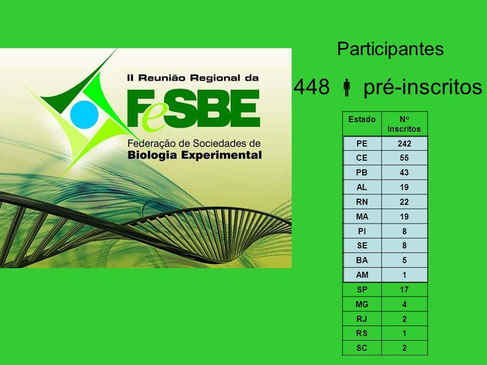 Participantes 448 pré-inscritos EstadoN o Inscritos PE242 CE55 PB43 AL19 RN22 MA19 PI8 SE8 BA5 AM1 SP17 MG4 RJ2 RS1 SC2