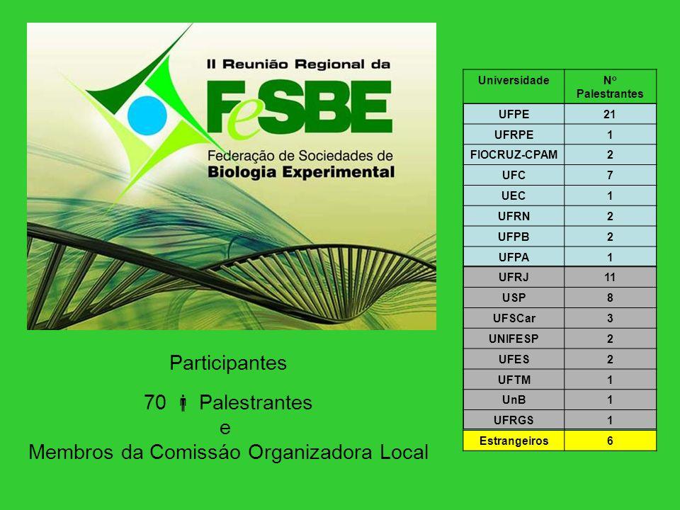 Participantes 70 Palestrantes e Membros da Comissáo Organizadora Local UniversidadeN o Palestrantes UFPE21 UFRPE1 FIOCRUZ-CPAM2 UFC7 UEC1 UFRN2 UFPB2 UFPA1 UFRJ11 USP8 UFSCar3 UNIFESP2 UFES2 UFTM1 UnB1 UFRGS1 Estrangeiros6