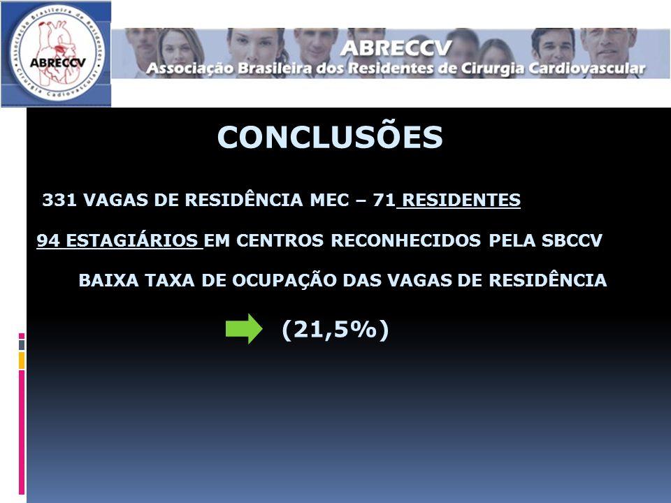 CONCLUSÕES 331 VAGAS DE RESIDÊNCIA MEC – 71 RESIDENTES 94 ESTAGIÁRIOS EM CENTROS RECONHECIDOS PELA SBCCV BAIXA TAXA DE OCUPAÇÃO DAS VAGAS DE RESIDÊNCIA (21,5%)