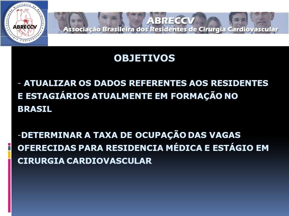 OBJETIVOS - ATUALIZAR OS DADOS REFERENTES AOS RESIDENTES E ESTAGIÁRIOS ATUALMENTE EM FORMAÇÃO NO BRASIL -DETERMINAR A TAXA DE OCUPAÇÃO DAS VAGAS OFERECIDAS PARA RESIDENCIA MÉDICA E ESTÁGIO EM CIRURGIA CARDIOVASCULAR