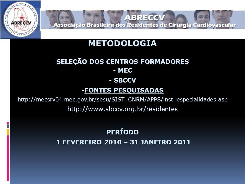 METODOLOGIA SELEÇÃO DOS CENTROS FORMADORES - MEC - SBCCV -FONTES PESQUISADAS http://mecsrv04.mec.gov.br/sesu/SIST_CNRM/APPS/inst_especialidades.asp http://www.sbccv.org.br/residentes PERÍODO 1 FEVEREIRO 2010 – 31 JANEIRO 2011