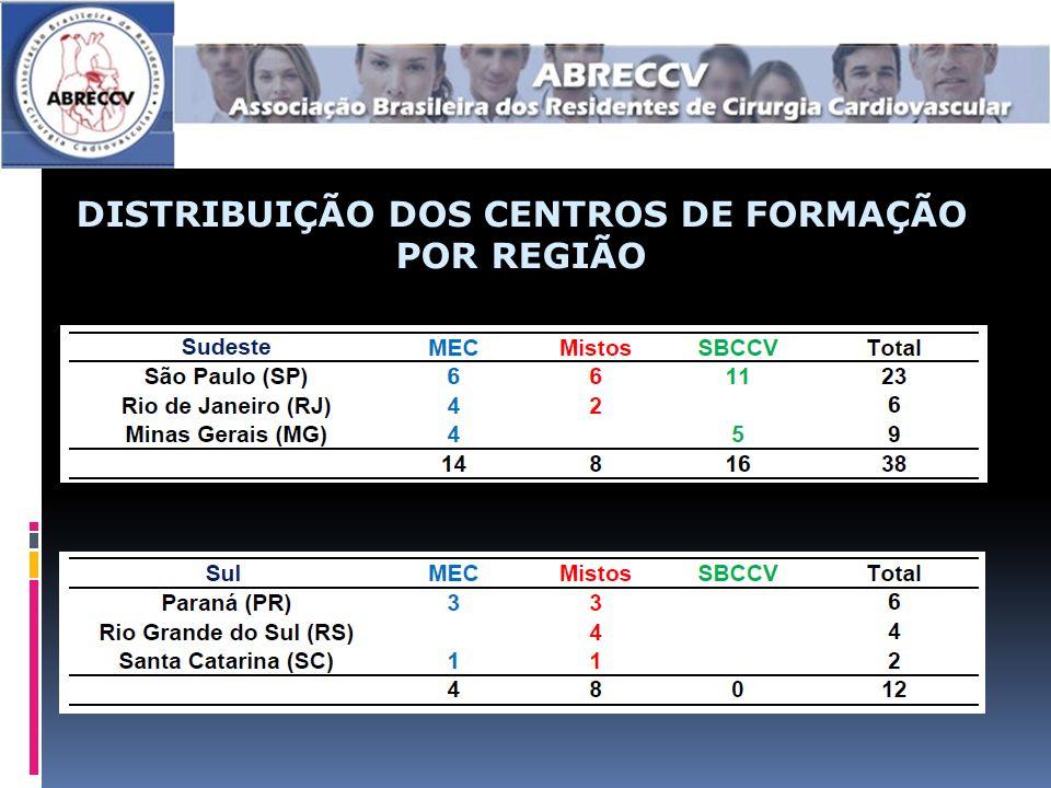 DISTRIBUIÇÃO DOS CENTROS DE FORMAÇÃO POR REGIÃO