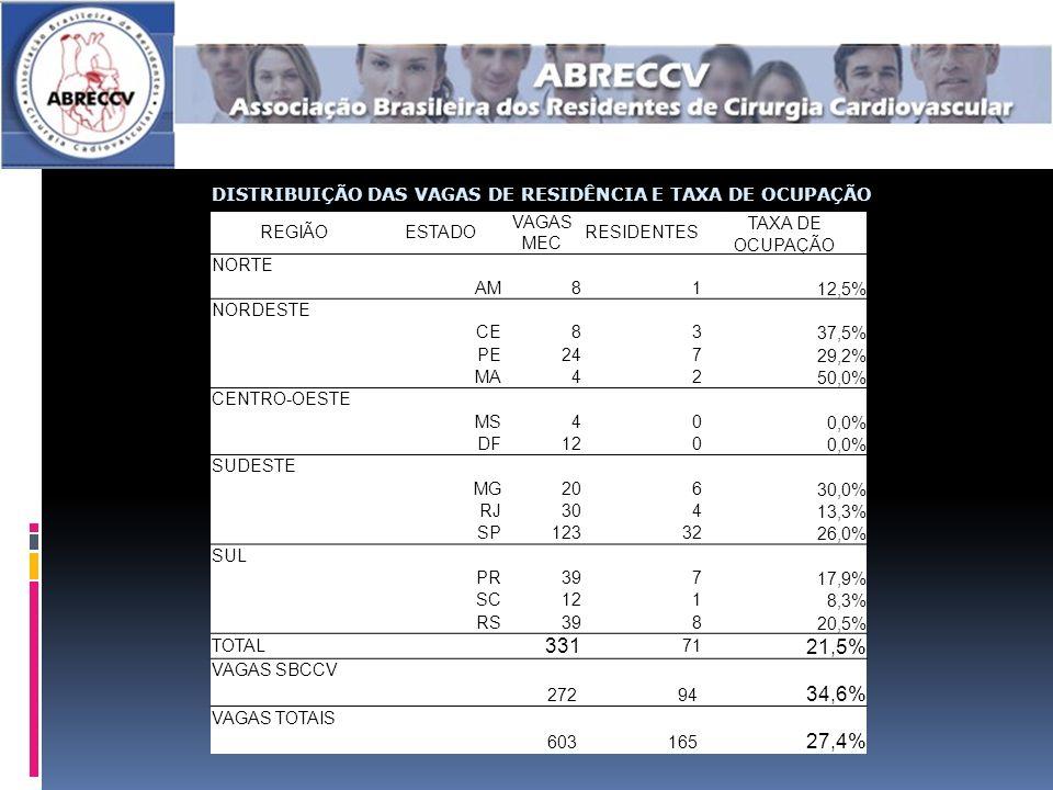 REGIÃOESTADO VAGAS MEC RESIDENTES TAXA DE OCUPAÇÃO NORTE AM8112,5% NORDESTE CE8337,5% PE24729,2% MA4250,0% CENTRO-OESTE MS400,0% DF1200,0% SUDESTE MG20630,0% RJ30413,3% SP1233226,0% SUL PR39717,9% SC1218,3% RS39820,5% TOTAL 331 71 21,5% VAGAS SBCCV 272 94 34,6% VAGAS TOTAIS 603 165 27,4% DISTRIBUIÇÃO DAS VAGAS DE RESIDÊNCIA E TAXA DE OCUPAÇÃO