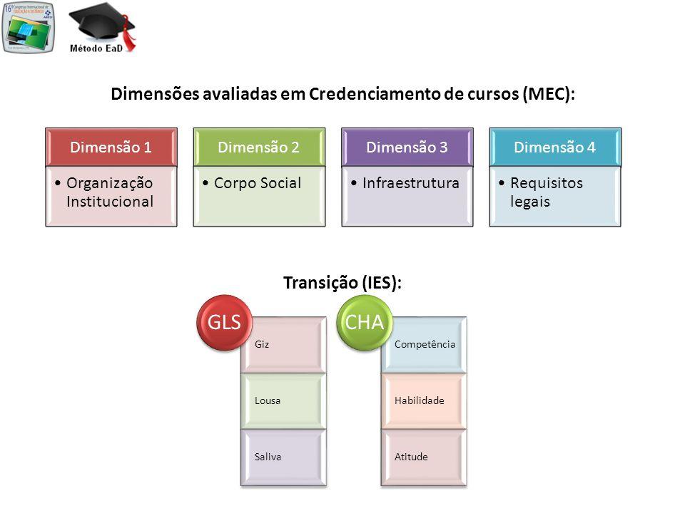 Dimensão 1 Organização Institucional Dimensão 2 Corpo Social Dimensão 3 Infraestrutura Dimensão 4 Requisitos legais Dimensões avaliadas em Credenciame
