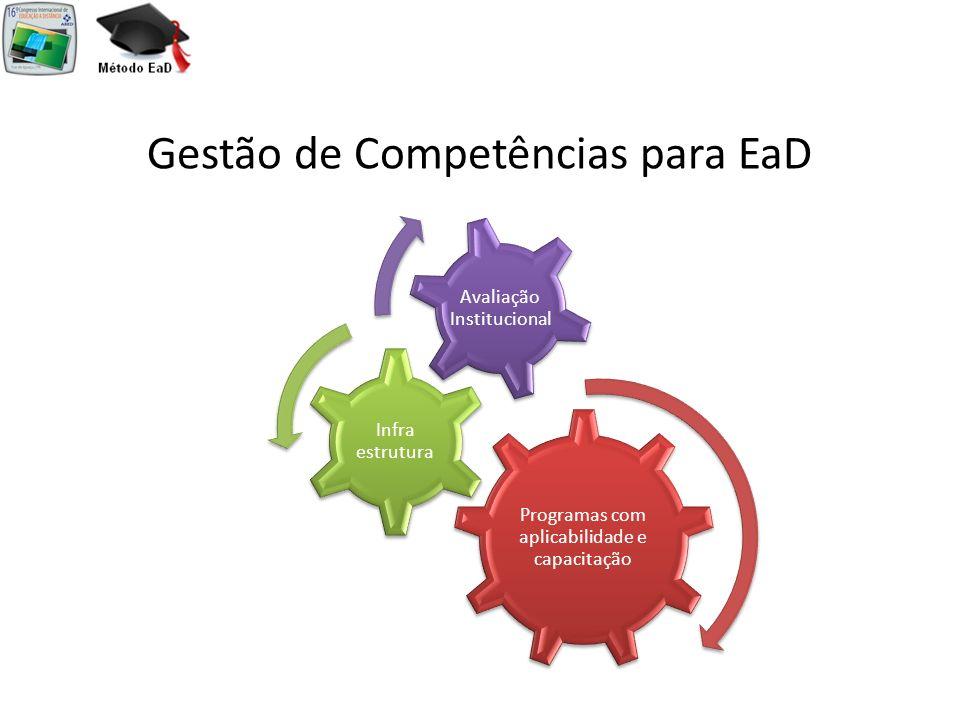 Gestão de Competências para EaD Programas com aplicabilidade e capacitação Infra estrutura Avaliação Institucional
